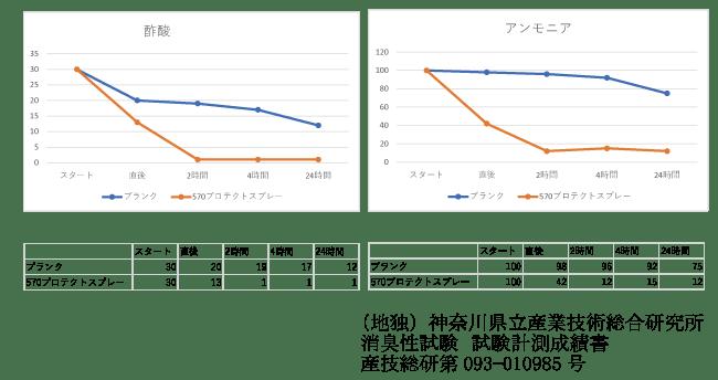 消臭効果のグラフ図