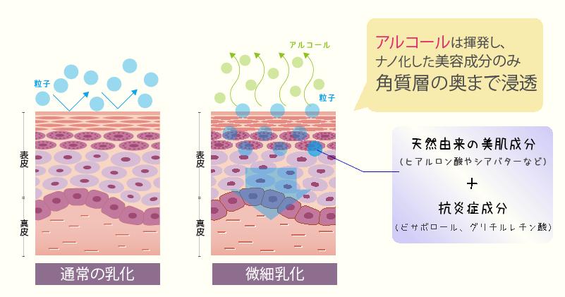 乳化と微細乳化の違い